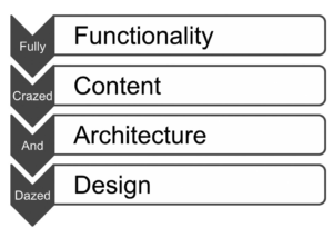 mnemonic example (functionality, content, architecture, design)